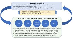 SG2 Strategic Plan for Alliance